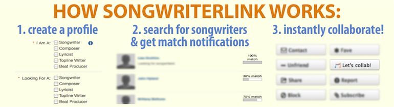 how songwriterlink works